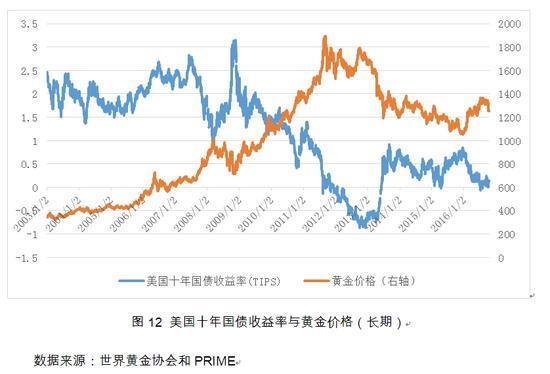 图12 美国十年国债收益率与黄金价格(长期)