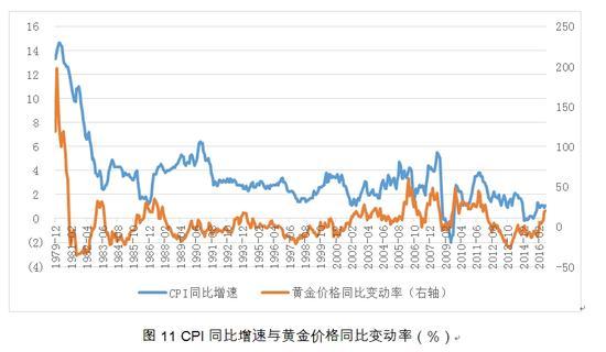 图11 CPI同比增速与黄金价格同比变动率(%)