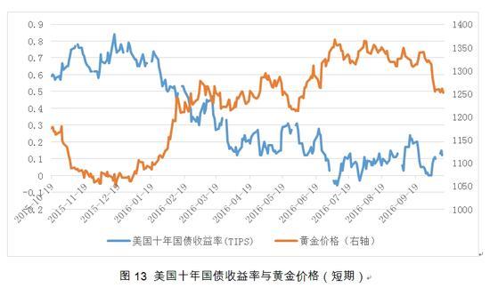 图13 美国十年国债收益率与黄金价格(短期)