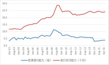图1 2002~2016年6月我国外汇储备的偿付能力变化