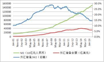 图2 2001年1月至2016年9月中国外汇储备/M2