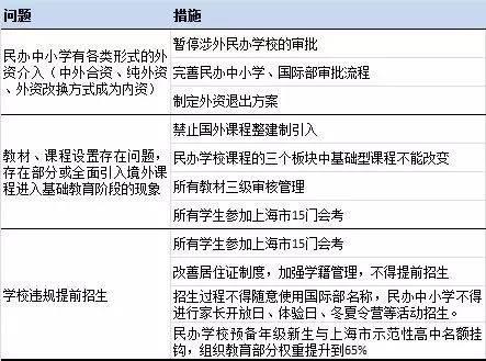 资料来源:《上海市国际课程政策最新动态》、聚桐分析