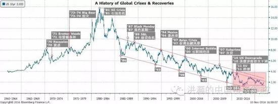 焦点图表一: 十债收益率记录着全球危机和复苏。它很可能已构建了历史性的底部