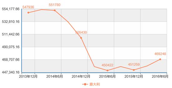 图1:按市场价格计算的意大利GDP(当年价格美元,季调,单位百万美元)