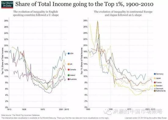焦点图表四: 劳动生产率的提高未能得到合意的补偿是收入分配不均的原因;收入分配不均是社会制度的产物
