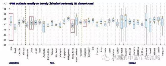 焦点图表十:全球增长前景稳定;中国/香港的估值合理。