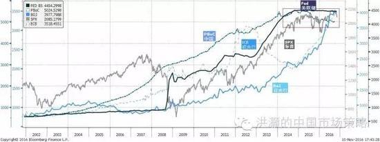焦点图表八:央行资产负债表已触瓶颈;货币政策效用边际递减。