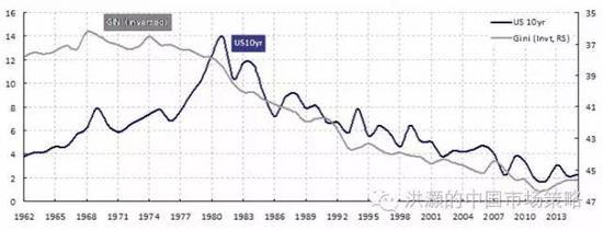 焦点图表五:劳动生产率的提高未能得到合意的补偿是债券跑赢股票的原因。