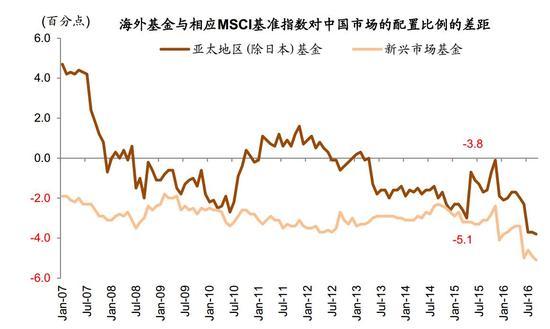 图表5:区域基金不断降低对中国股市的配置比重