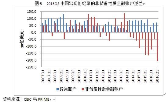 图5 2016Q3中国出现创纪录的非储备性质金融账户逆差