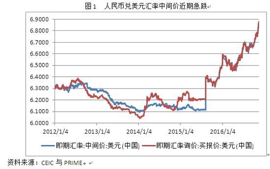 图1 人民币兑美元汇率中间价近期急跌