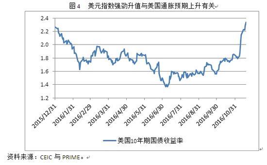 图4 美元指数强劲升值与美国通胀预期上升有关