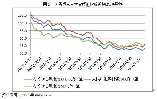 图2 人民币兑三大货币篮指数近期表现平稳