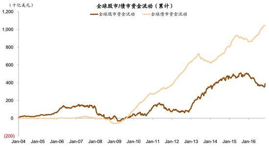 """图表1:全球""""增长与物价持续低迷""""的情形下,资产配置持续""""脱股入债"""""""
