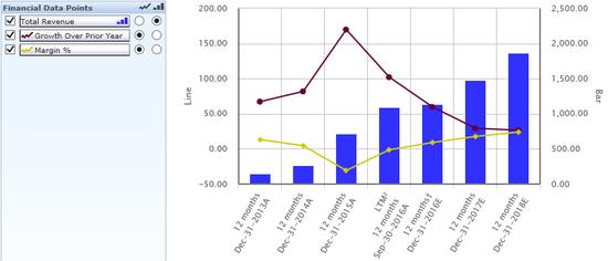 图8 58营收增长乏力,盈利水平低,来源:Capitaliq