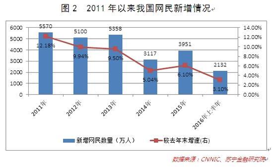 图2 2011年以来我国网民新增情况