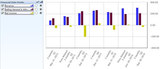 图9 58过去7个季度业绩表现,来源:Capitaliq