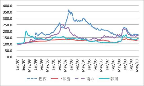 图5 1997年1月-2010年7月部分新兴市场货币汇率变动(1997年1月=100)