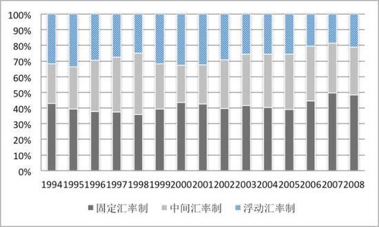 图4 1994-2008年国际汇率制度演变(单位:%)