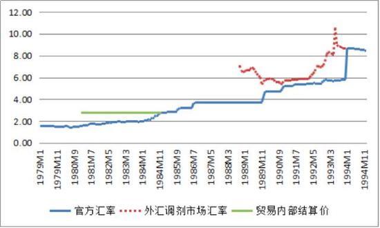 图1 1979-1994年人民币月平均汇率(单位:元人民币/美元)