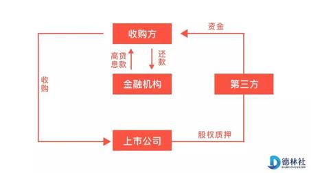 (资金利用杠杆收购上市公司股权简图)