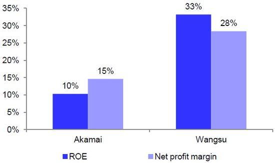 图9 网宿科技与Akamai盈利对比,来源:德银