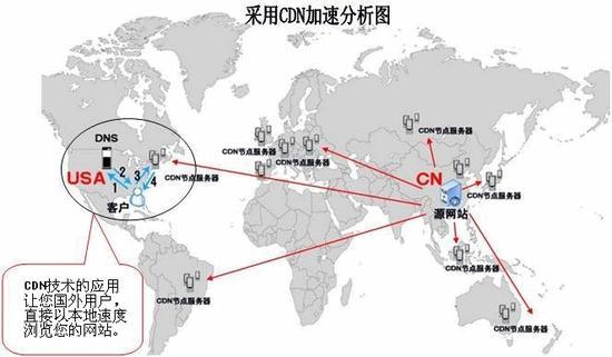 图1 CDN工作原理