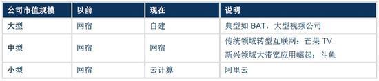 图8 CDN客户开始走向分化,来源:华创证券