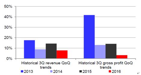 图4 网宿科技收入和毛利增长历史对比,来源:Deutsche Bank