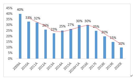 图10 网宿前五大客户收入贡献变化趋势,来源:公司报告、高盛高华
