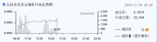 人民币即期汇率收报6.8870 连涨四日收复6.89关口