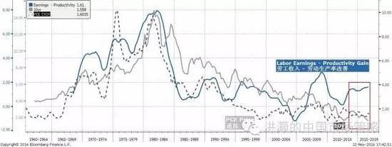 焦点图表五: 美国十年债收益率的历史是一部劳动者剩余价值被剥削的历史