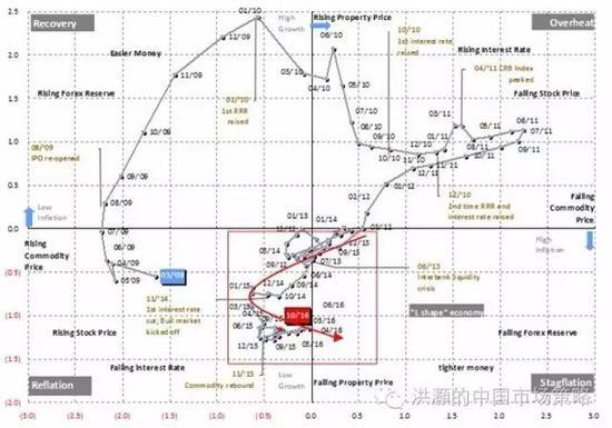 焦点图表十一: 中国经济2012年来进入L型轨迹;这是一个资产配置的困境