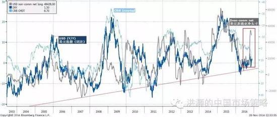 焦点图表十:美元投机性多头头寸飙升,预示着美元的进一步强势和对应的人民币弱势