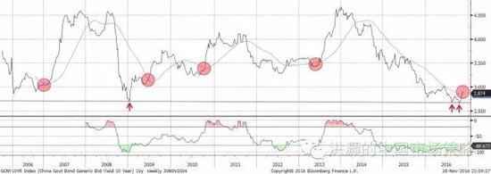 焦点图表八: 在经历了历史上最长的一段下行时间之后,十年债收益率开始升穿其长期移动平均。
