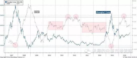 焦点图十二:中国股票相对于债券开始具有相对价值;资产轮动开始。