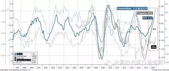 焦点图表七: 大宗商品、房价、PPI和货币供应已然飙升;十年债收益率的上升才刚刚开始。