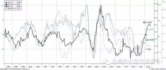 """焦点图表六: """"通胀无论何时何地都是一个货币现象""""。"""