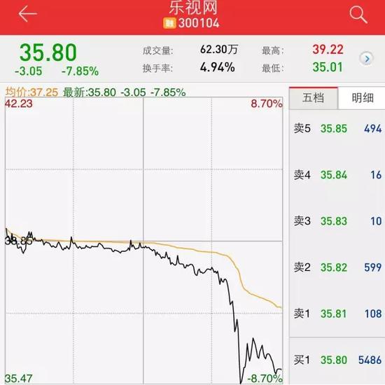 上图为乐视网今日走势,盘中最低价为35.01元每股