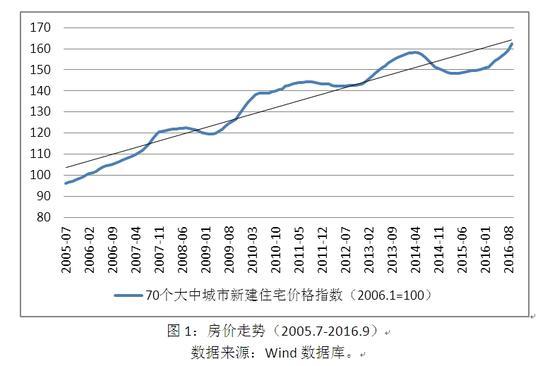 图1:房价走势(2005.7-2016.9)