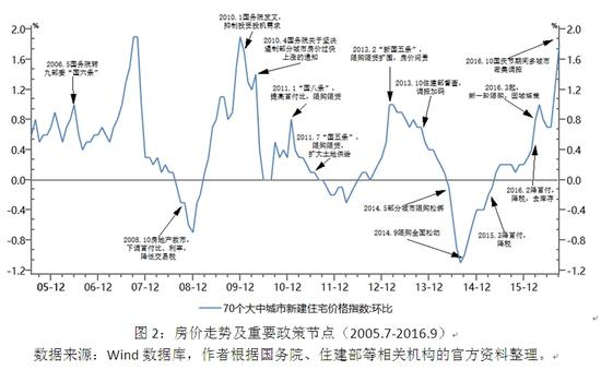 图2:房价走势及重要政策节点(2005.7-2016.9)