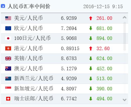 人民币汇率中间价大幅贬值261点 创逾8年新低