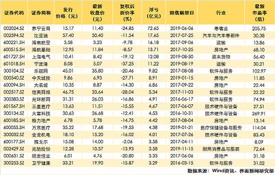 157只个股跌破增发价 淘宝持股苏宁云商浮亏或超70亿
