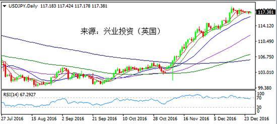 兴业投资:内忧加外患 日元明年跌势或加剧