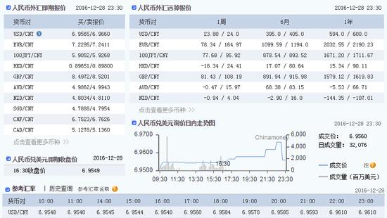 中国外汇交易中心数据