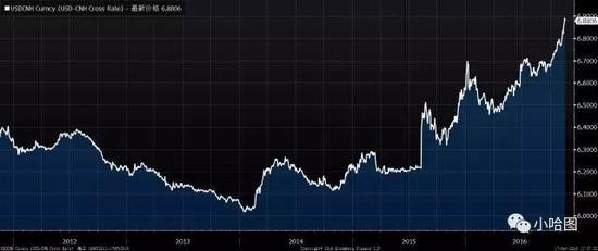 人民币/美元汇率变化
