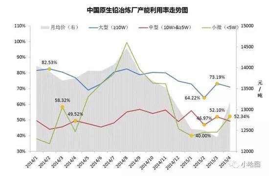 数据来自:铅行业数据,小哈图整理