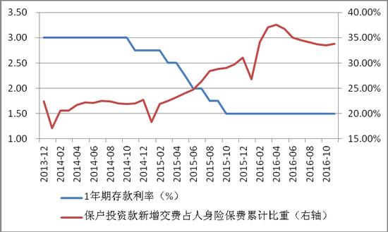 图1 基准利率与保护投资款新增交费占人身险保费比重