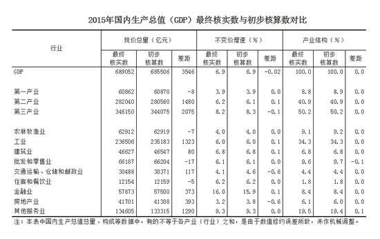 2012年程度gdp_美国一季度GDP上修至0.8%经济复苏程度仍待观察