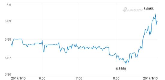 离岸人民币目前徘徊于6.89一线